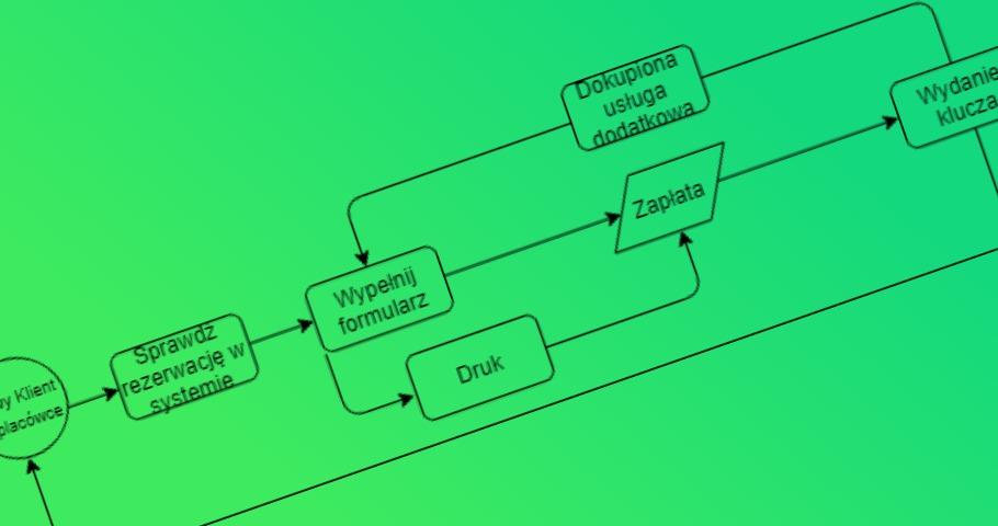 Projektowanie testów z przypadków użycia