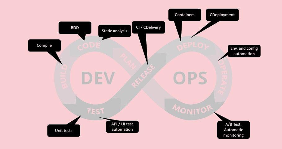 Automatyzacja w procesie wytwarzania oprogramowania