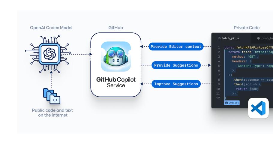 Github Copilot – rewolucja w kodowaniu?