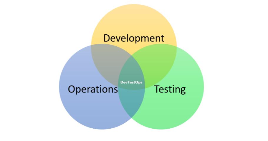Czym jest DevTestOps?