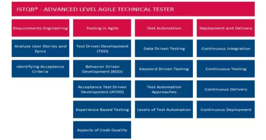 ISTQB® Agile Technical Tester - nowa certyfikacja już w ofercie