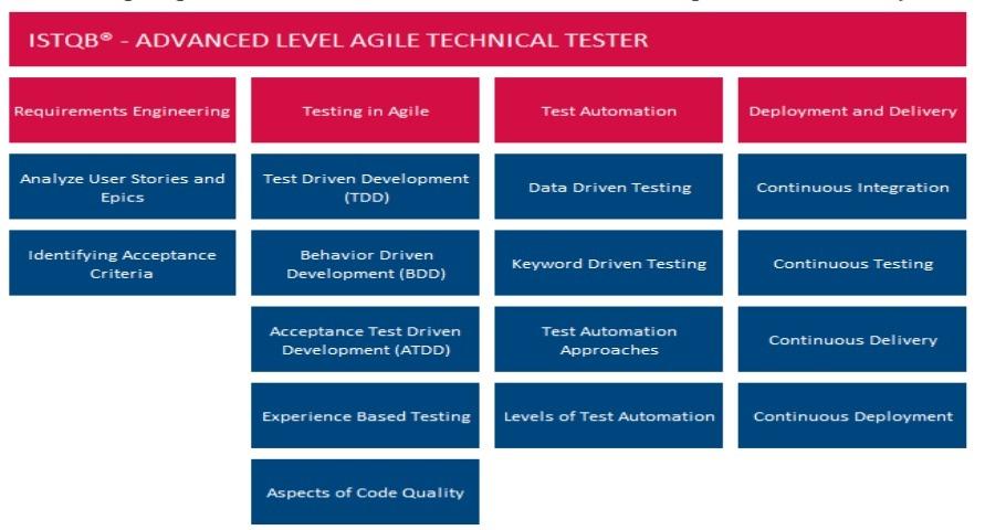 ISTQB Agile Technical Tester. Nowy certyfikat