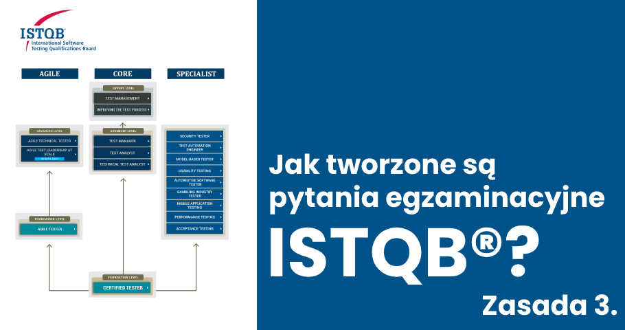 Jak tworzone są pytania egzaminacyjne ISTQB®? Zasada 3