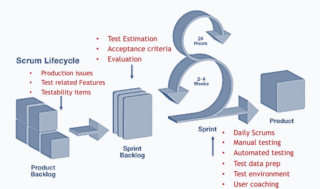 Scrum i testowanie