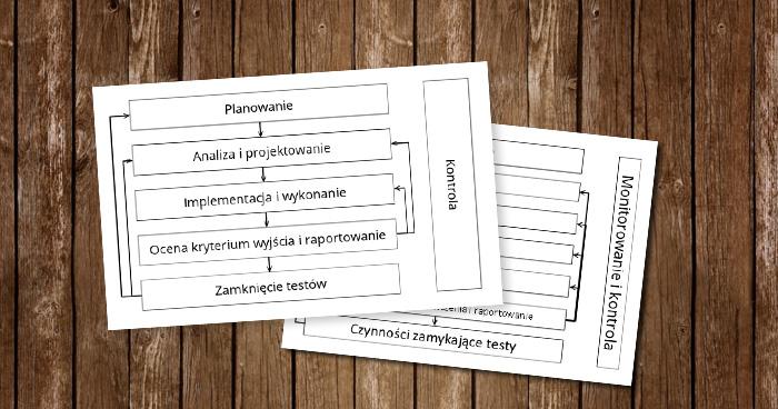 Jak czytać sylabus ISTQB? Proces testowania.