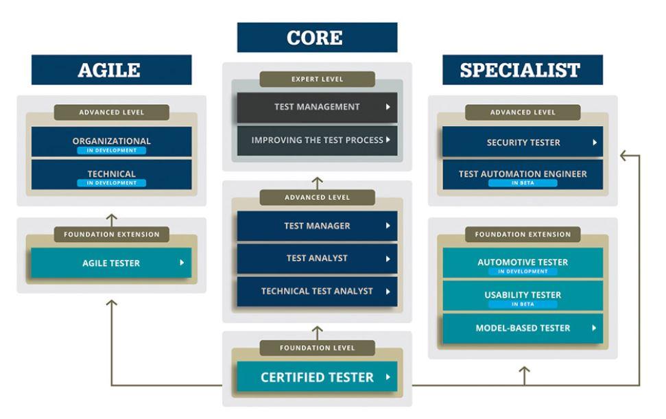 ISTQB Struktura Certyfikacji
