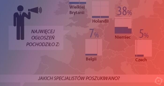 Czesi i Brytyjczycy chcą polskich testerów