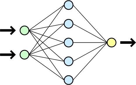 Sieci neuronowe w testowaniu