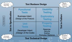 Różne punkty widzenia na testerskie ćwiartki (Testing Quadrants)