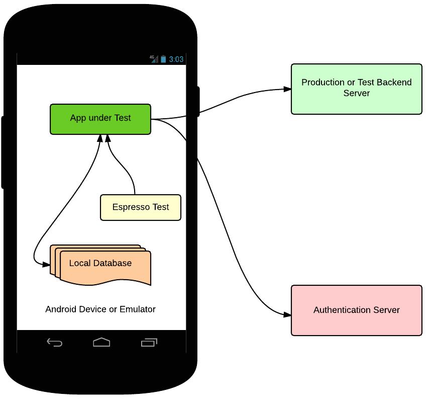 Jak testować Androida na poziomie UI?