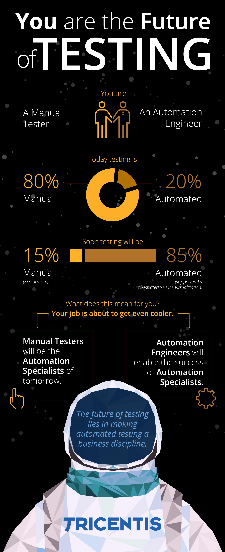 85% testów będzie automatycznych?