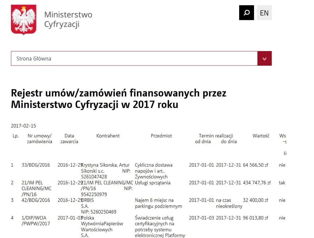 Nieresponsywne tabele w Ministerstwie Cyfryzacji