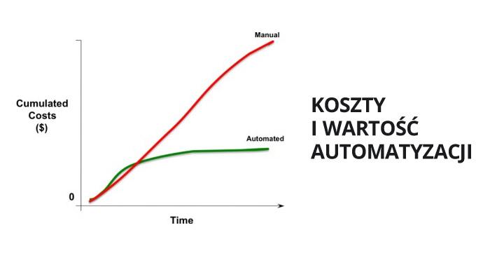 Koszty i wartość automatyzacji