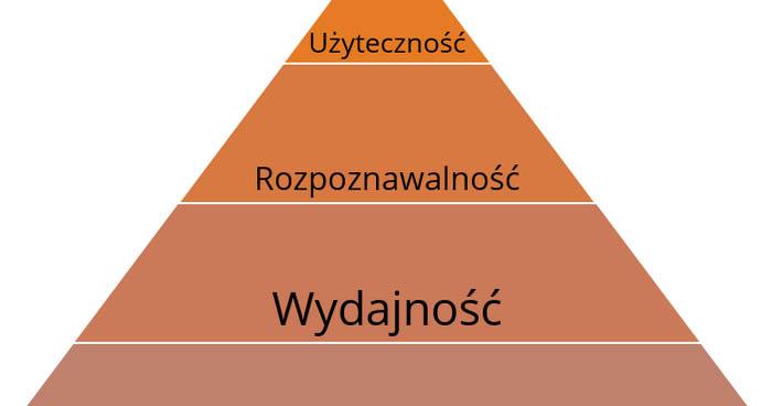 Piramida potrzeb użytkownika i produkt o minimalnej koniecznej funkcjonalności