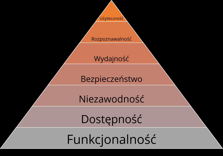 Piramida potrzeb użytkownika