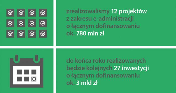 Polska (cyfrowa) w ruinie?