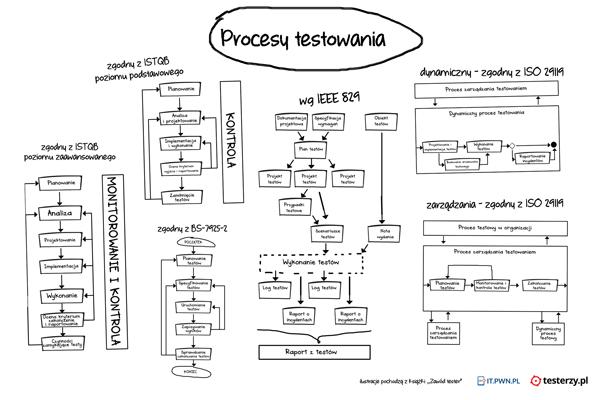 Procesy testowania - kolekcja
