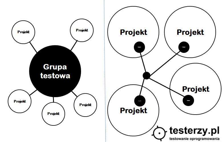 Centralizacja czy decentralizacja w testowaniu?