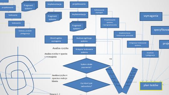 Miejsce testowania w modelach cyklu tworzenia oprogramowania