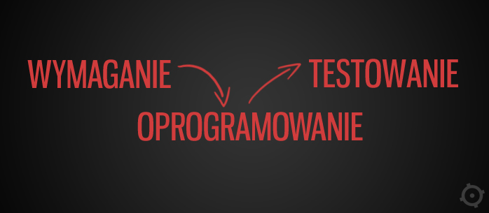 Wymaganie -> Oprogramowanie -> Testowanie