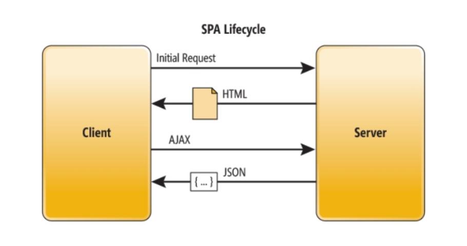 Testowanie Single Page App (SPA)