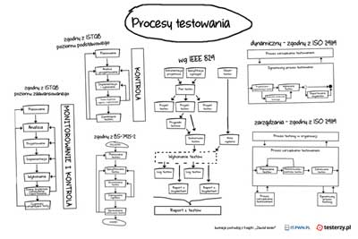 Procesy testowania